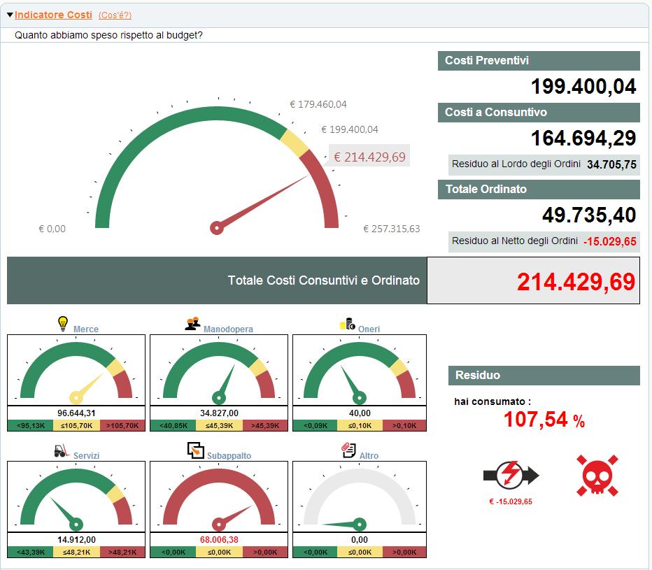 Analisi della commessa: controllo grafico