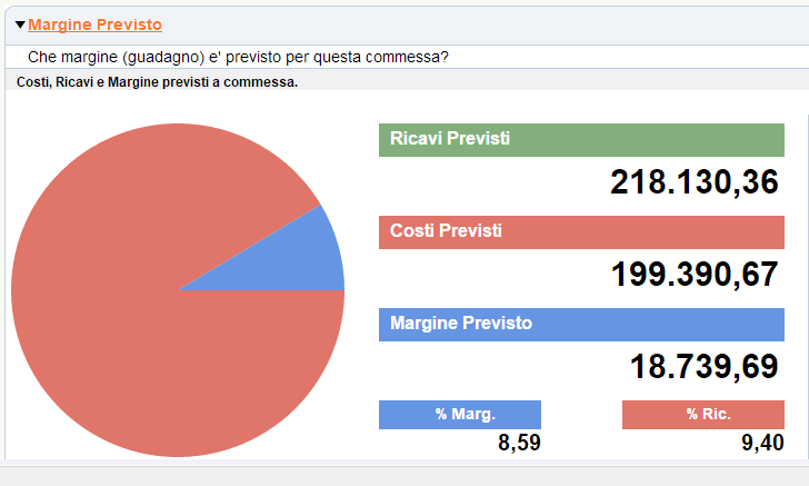 Gestione della commessa: margine previsto in base ai costi e ricavi stimati