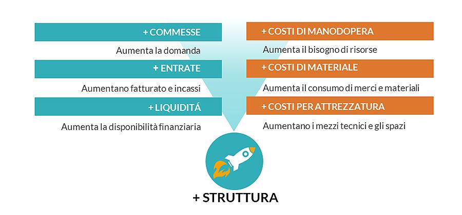 effetto Ecobonus sulle aziende di impianti