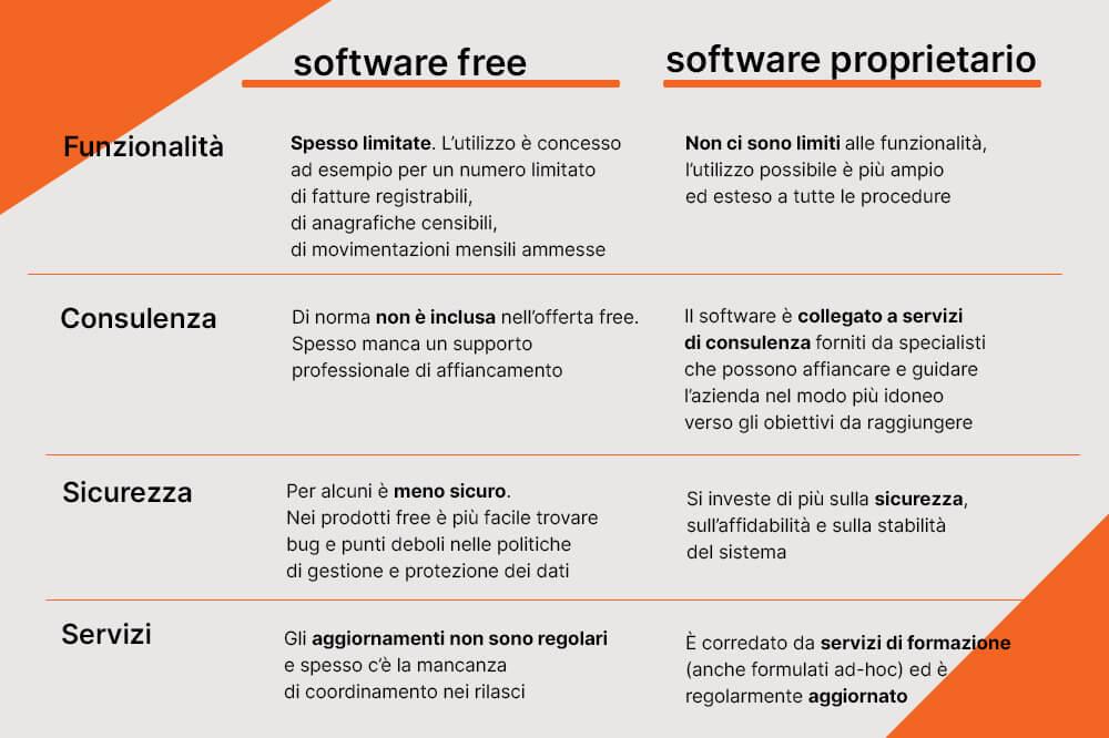 software free v. software proprietario