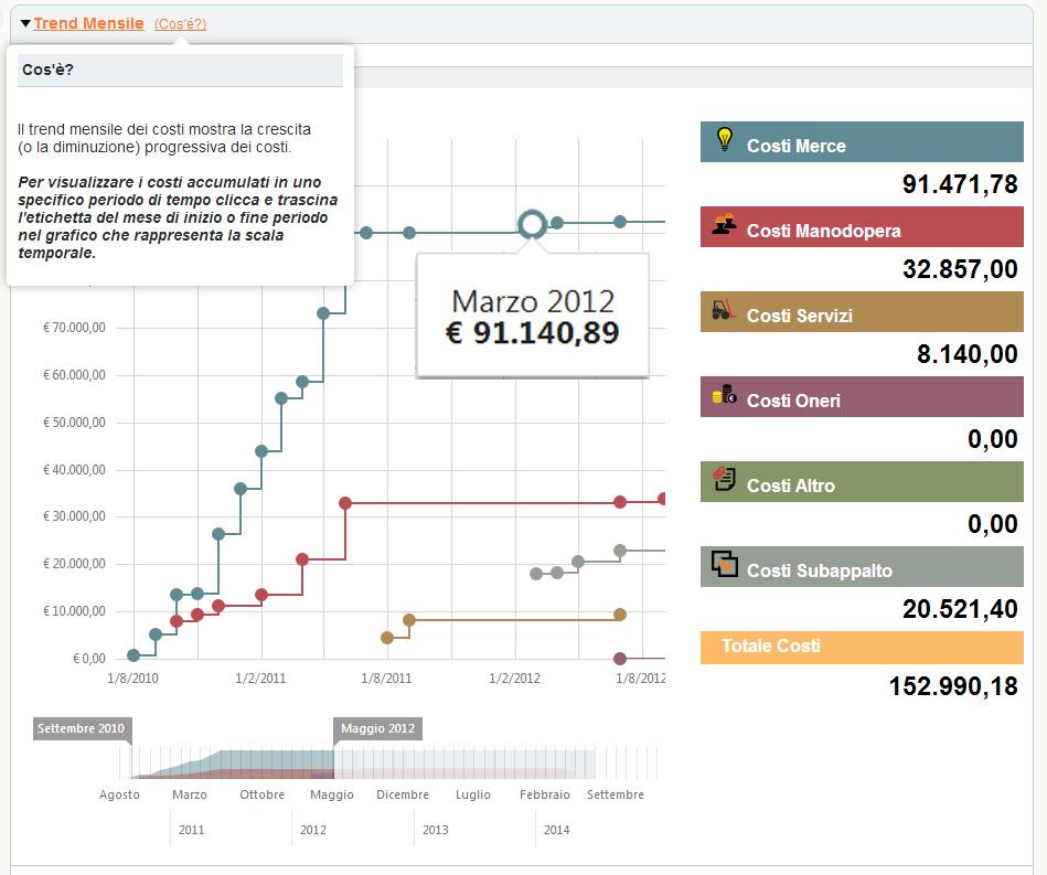 software gestione commesse: il trend mensile dei costi