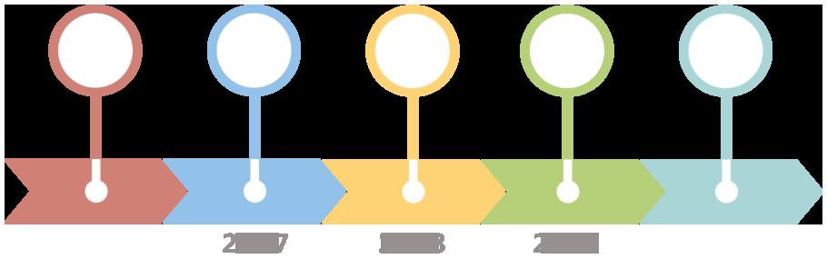 Timeline della riforma