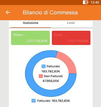 Perfetto app: bilancio di commessa