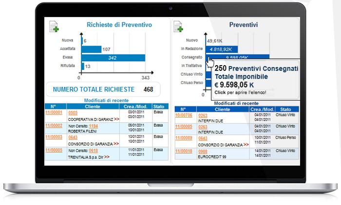 Perfetto Dashboard: controllo richieste di preventivi e offerte elaborate