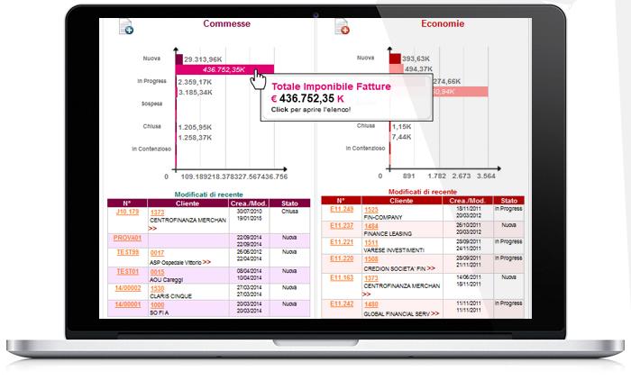 Perfetto Dashboard: controllo commesse e lavori in economia