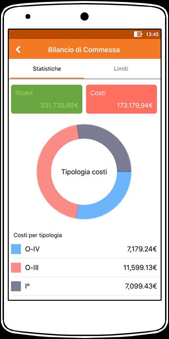 Perfetto app: il Bilancio di commessa - analisi costi