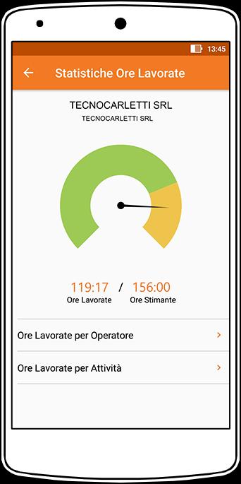Perfetto app: statistiche ore lavorate per commessa