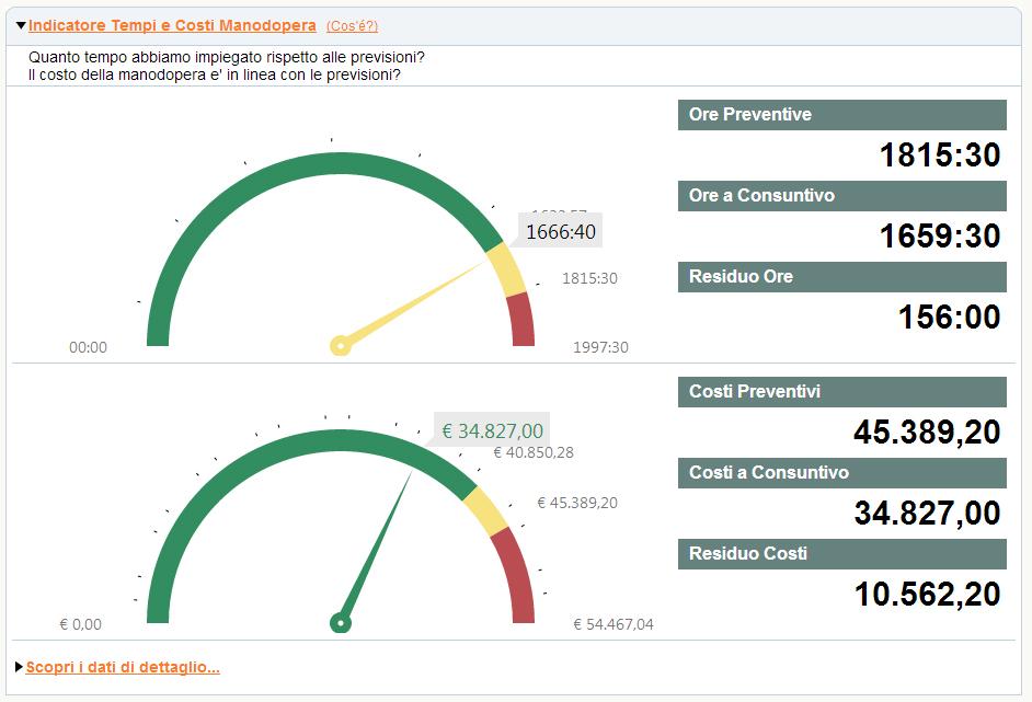 Analisi della commessa: controllo dei costi